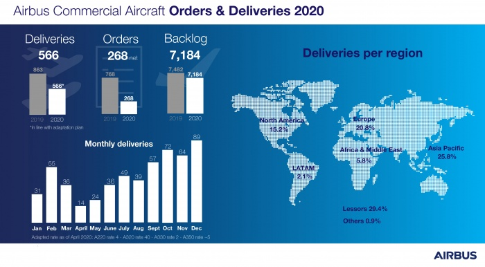 Airbus sees deliveries slip by a third in 2020