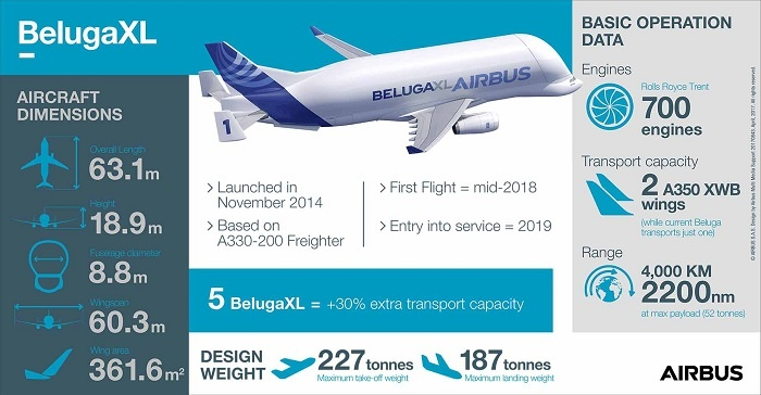 Airbus begins construction on first BelugaXL transport plane