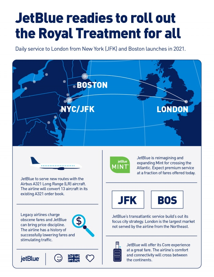 JetBlue announces London-US East Coast route