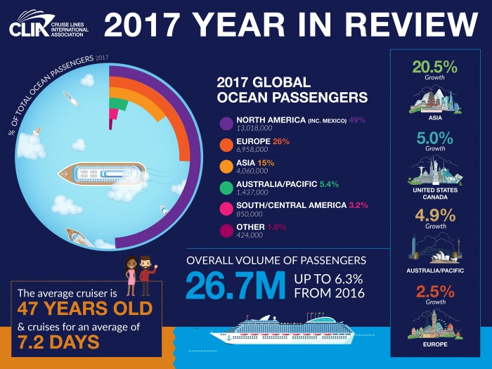CLIA reports another strong year for cruise sector in 2017