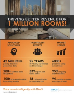 Driving Better Revenue for One Million Rooms