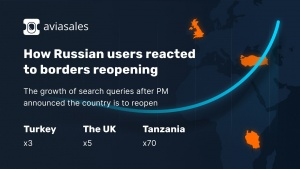 Aviasales reveals: search queries to the UK rocketed