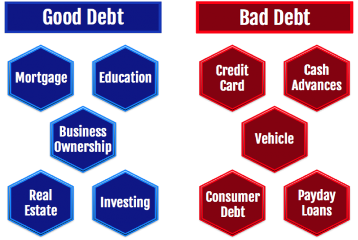 Short Term Car Rental >> Good Debt vs Bad Debt | Focus | Breaking Travel News