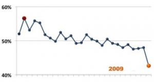 ASUR announces total passenger traffic for November 2009 down 7.1% year over year