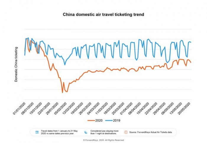 News: China domestic air travel continues recovery - breaking travel news