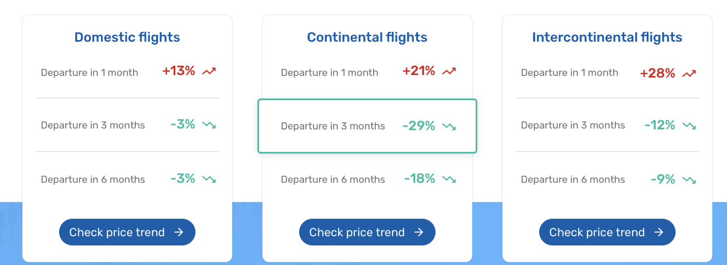 Edreams Odigeo Launches Airline Price Tracker News Breaking Travel News