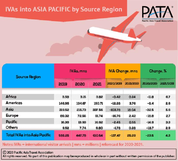 PATA ASIA Region