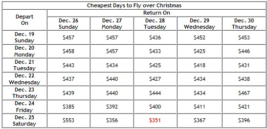 Travelocity identifies cheapest days to fly during Christmas and ...
