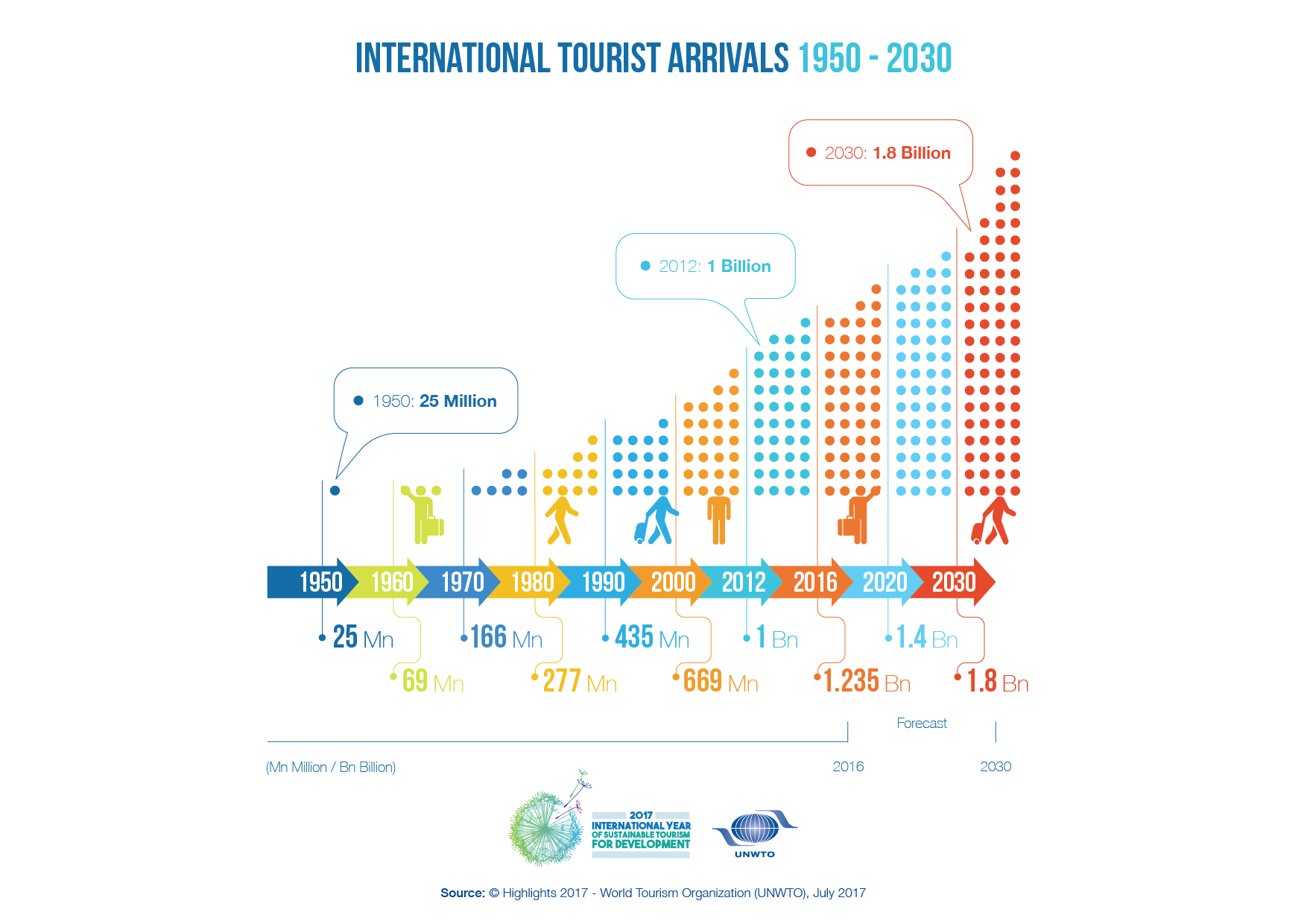 UNWTO records strong increase in international arrivals for early 2018